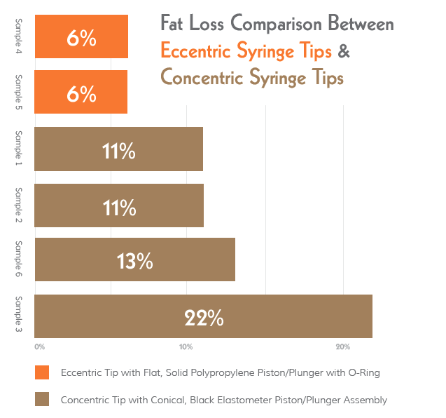 Fat Loss Comparison Graph Eccentric vs Concentric